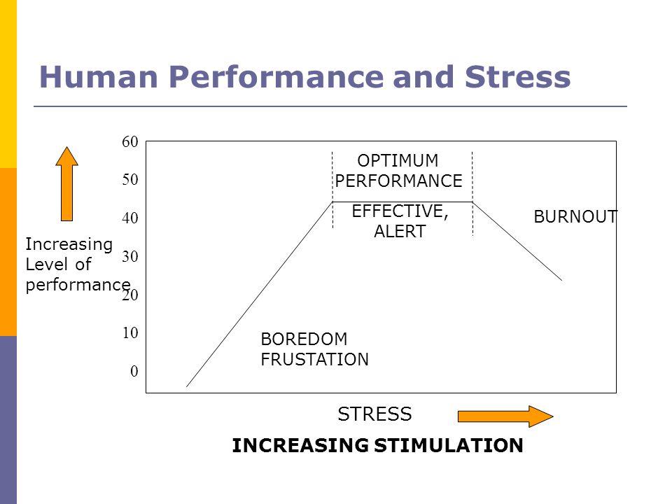 Human Performance and Stress OPTIMUM PERFORMANCE BURNOUT BOREDOM FRUSTATION INCREASING STIMULATION STRESS EFFECTIVE, ALERT 60 50 40 30 20 10 0 Increas