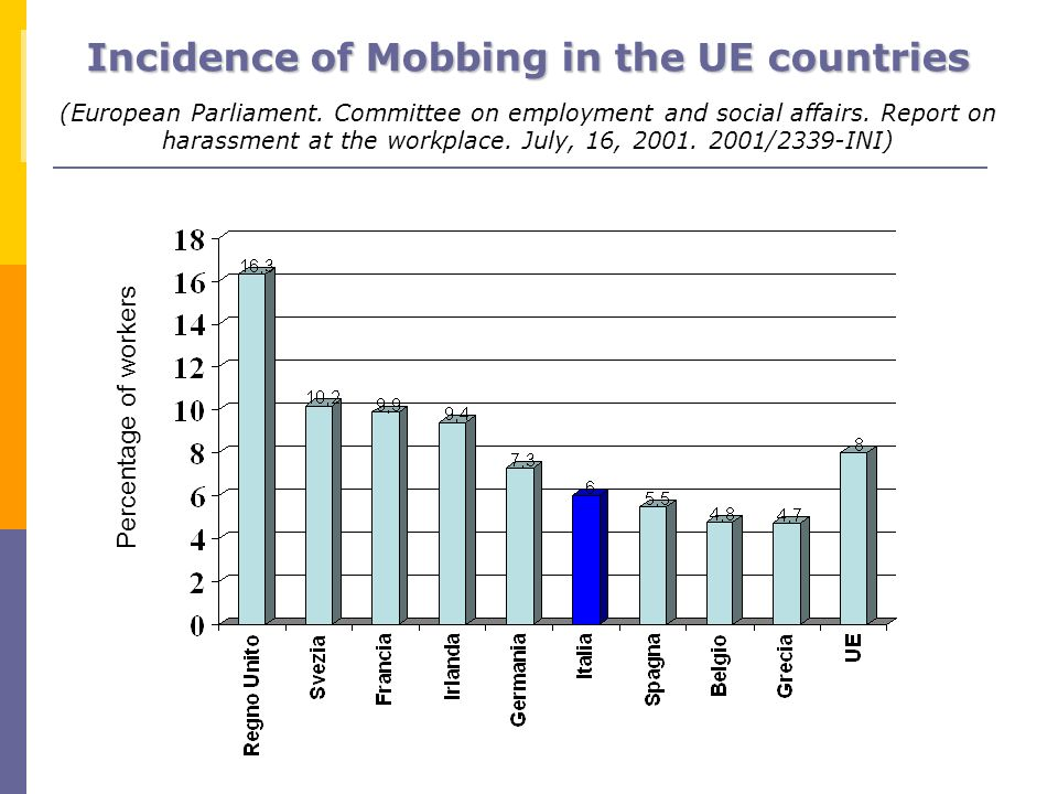Percentage of workers Incidence of Mobbing in the UE countries (European Parliament. Committee on employment and social affairs. Report on harassment