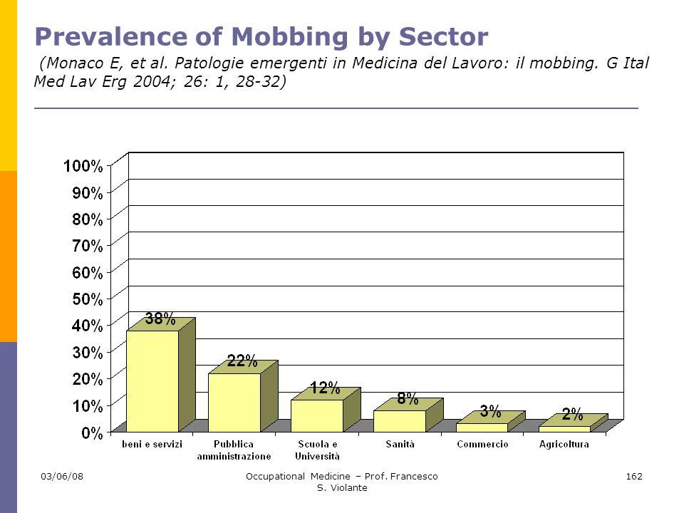 03/06/08Occupational Medicine – Prof. Francesco S. Violante 162 Prevalence of Mobbing by Sector (Monaco E, et al. Patologie emergenti in Medicina del