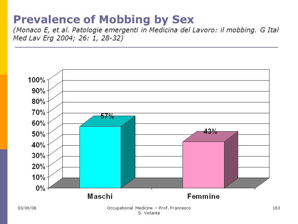 03/06/08Occupational Medicine – Prof. Francesco S. Violante 163 Prevalence of Mobbing by Sex (Monaco E, et al. Patologie emergenti in Medicina del Lav