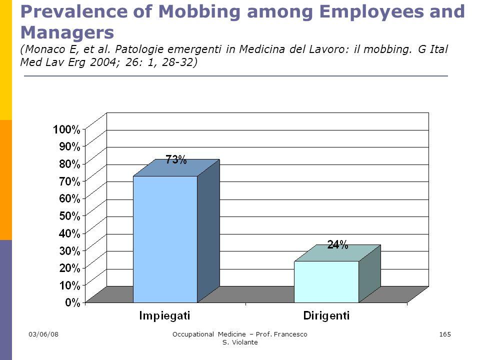 03/06/08Occupational Medicine – Prof. Francesco S. Violante 165 Prevalence of Mobbing among Employees and Managers (Monaco E, et al. Patologie emergen