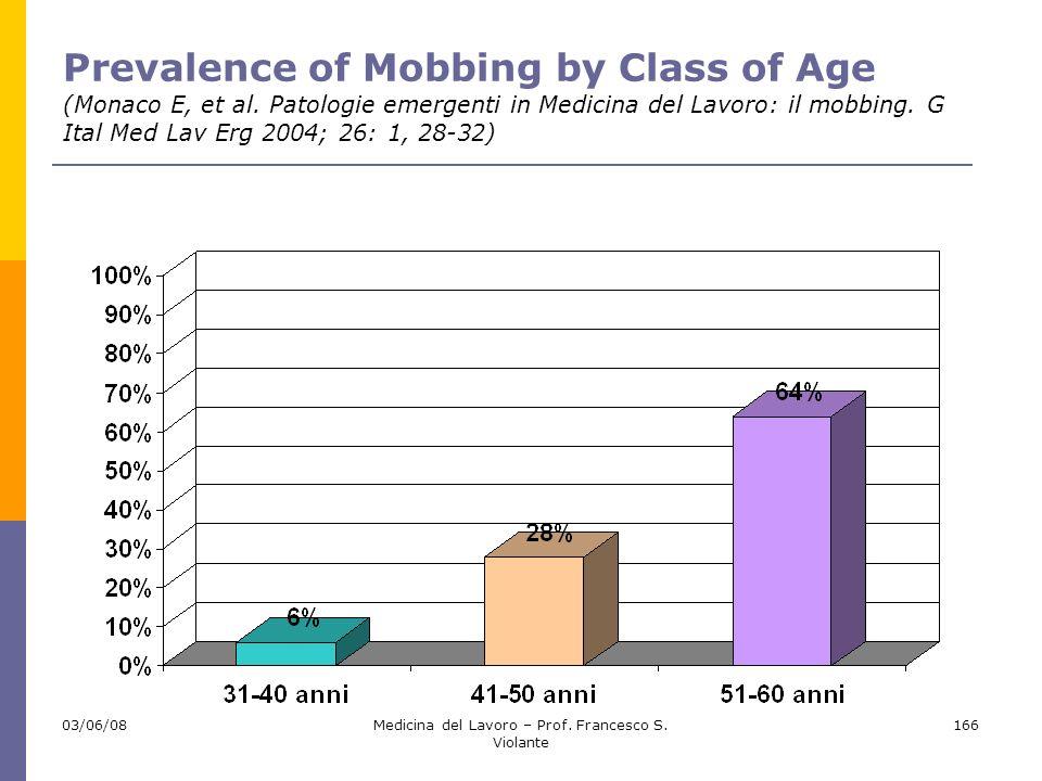 03/06/08Medicina del Lavoro – Prof. Francesco S. Violante 166 Prevalence of Mobbing by Class of Age (Monaco E, et al. Patologie emergenti in Medicina