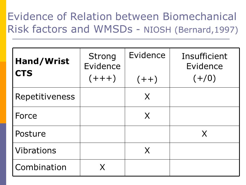 Evidence of Relation between Biomechanical Risk factors and WMSDs - NIOSH (Bernard,1997) Hand/Wrist CTS Strong Evidence (+++) Evidence (++) Insufficie