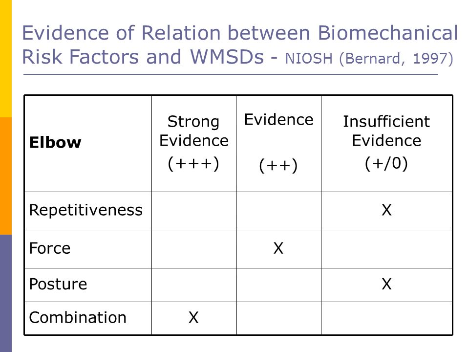Evidence of Relation between Biomechanical Risk Factors and WMSDs - NIOSH (Bernard, 1997) Elbow Strong Evidence (+++) Evidence (++) Insufficient Evide