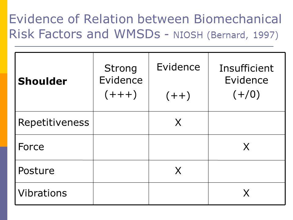 Evidence of Relation between Biomechanical Risk Factors and WMSDs - NIOSH (Bernard, 1997) Shoulder Strong Evidence (+++) Evidence (++) Insufficient Ev