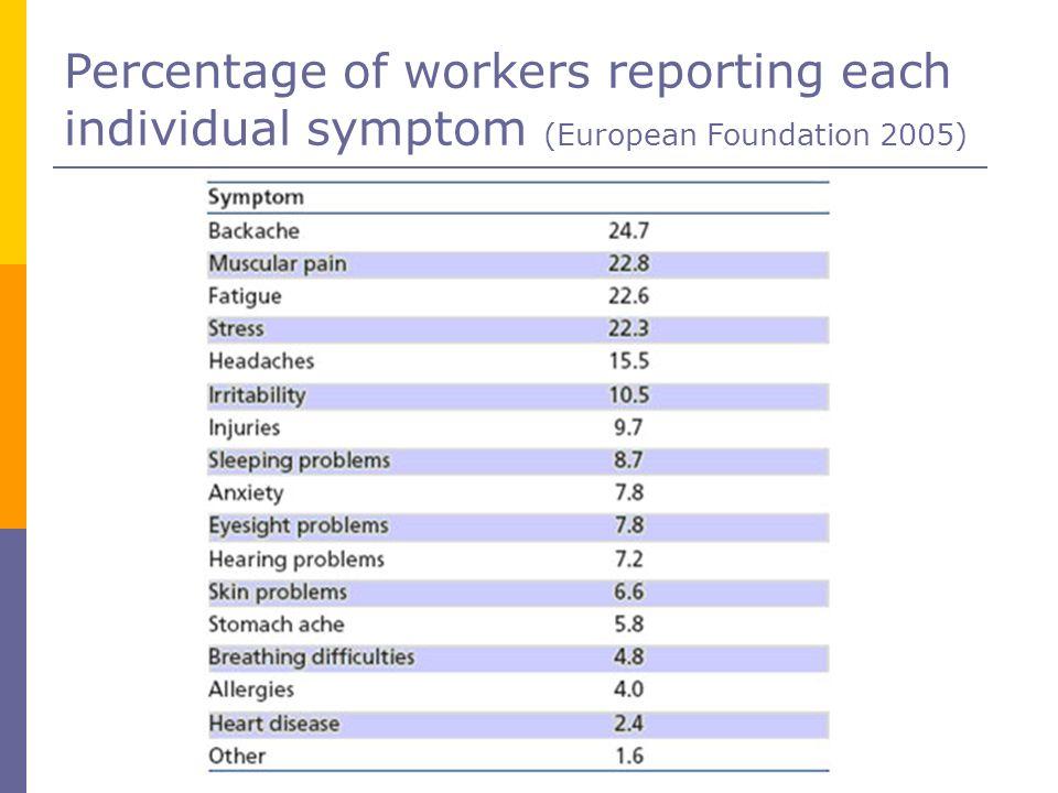 Percentage of workers reporting each individual symptom (European Foundation 2005)