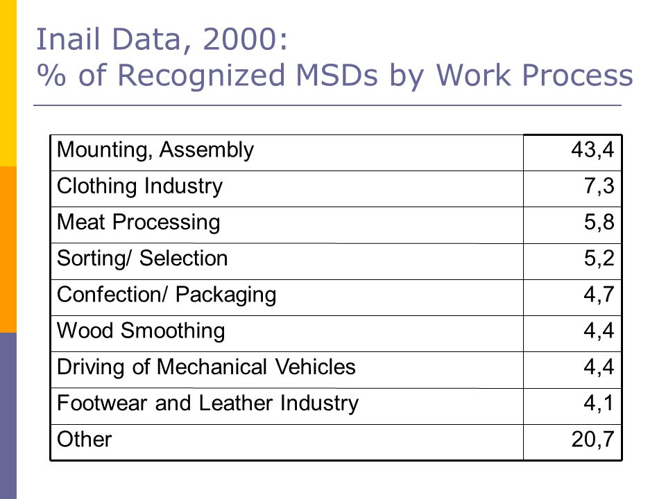 Inail Data, 2000: % of Recognized MSDs by Work Process 20,7Other 4,1Footwear and Leather Industry 4,4Driving of Mechanical Vehicles 4,4Wood Smoothing