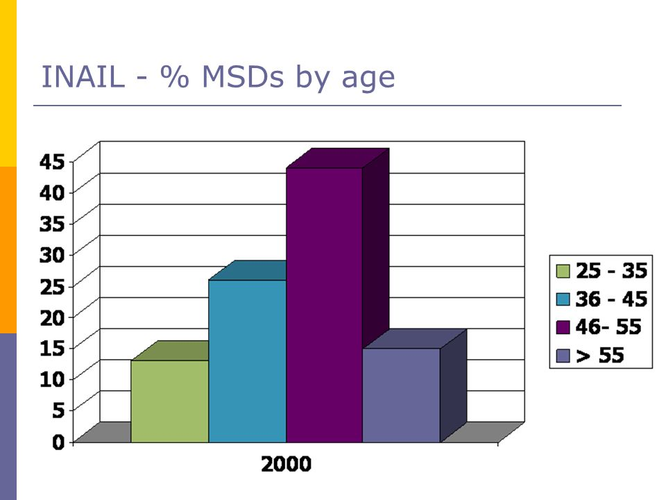 INAIL - % MSDs by age