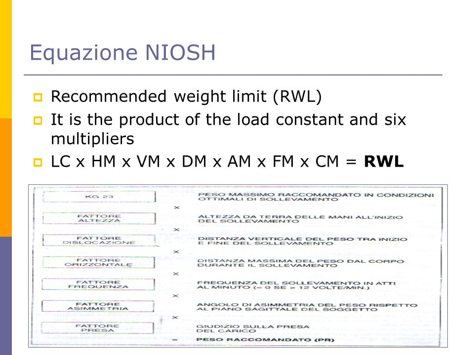 Equazione NIOSH Recommended weight limit (RWL) It is the product of the load constant and six multipliers LC x HM x VM x DM x AM x FM x CM = RWL
