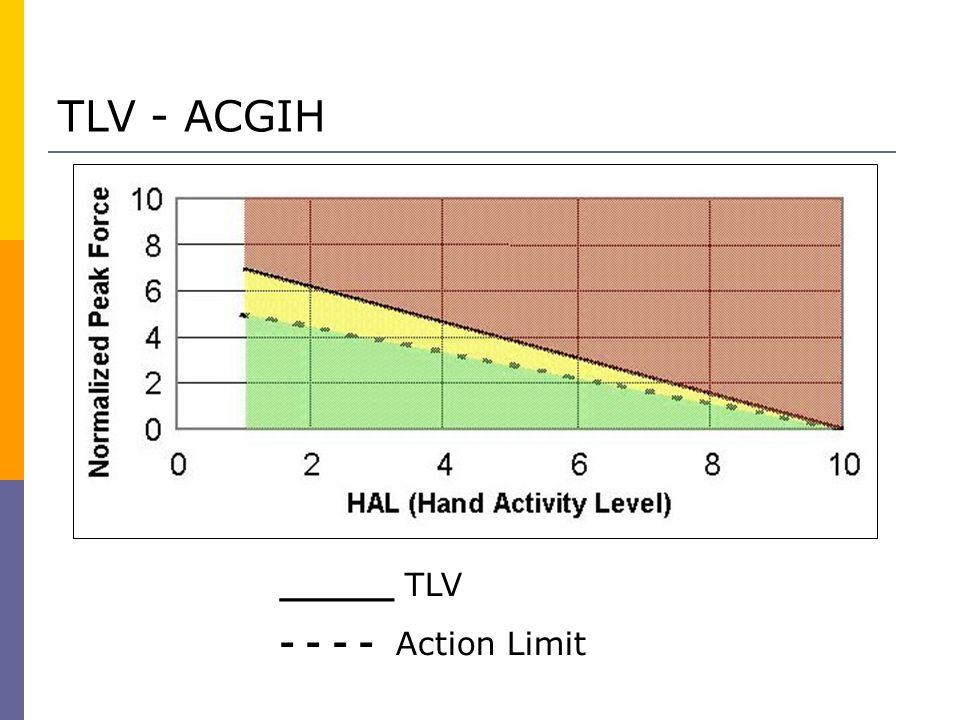 TLV - ACGIH _____ TLV - - - - Action Limit
