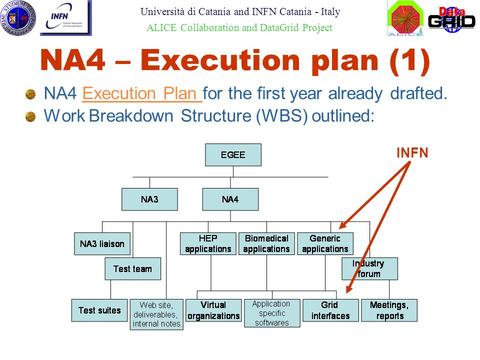 Roberto Barbera Università di Catania and INFN Catania - Italy ALICE Collaboration and DataGrid Project NA4 – Execution plan (1) NA4 Execution Plan for the first year already drafted.Execution Plan Work Breakdown Structure (WBS) outlined: INFN