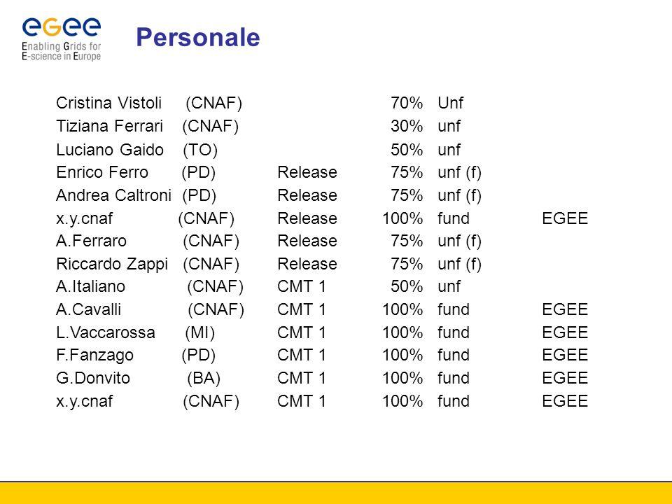 Personale Cristina Vistoli (CNAF)70%Unf Tiziana Ferrari (CNAF)30%unf Luciano Gaido (TO)50%unf Enrico Ferro (PD)Release75%unf (f) Andrea Caltroni (PD)Release75%unf (f) x.y.cnaf (CNAF)Release100%fundEGEE A.Ferraro (CNAF)Release75%unf (f) Riccardo Zappi (CNAF)Release75%unf (f) A.Italiano (CNAF)CMT 150%unf A.Cavalli (CNAF)CMT 1100%fundEGEE L.Vaccarossa (MI)CMT 1100%fundEGEE F.Fanzago (PD)CMT 1100%fundEGEE G.Donvito (BA)CMT 1100%fundEGEE x.y.cnaf (CNAF)CMT 1100%fundEGEE