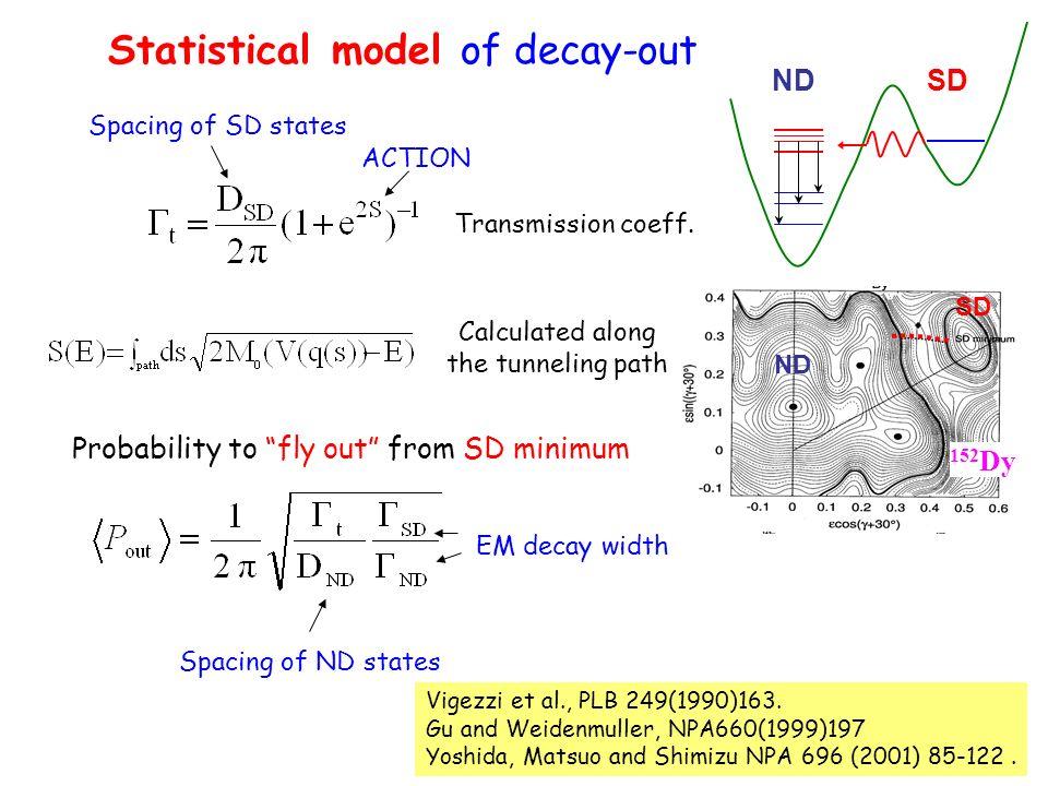 152 Dy Statistical model of decay-out Vigezzi et al., PLB 249(1990)163. Gu and Weidenmuller, NPA660(1999)197 Yoshida, Matsuo and Shimizu NPA 696 (2001
