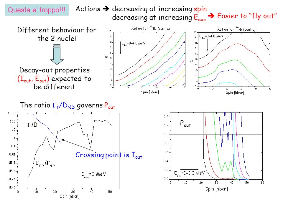 Actions decreasing at increasing spin decreasing at increasing E exc P out The ratio t /D ND governs P out Crossing point is I out Different behaviour
