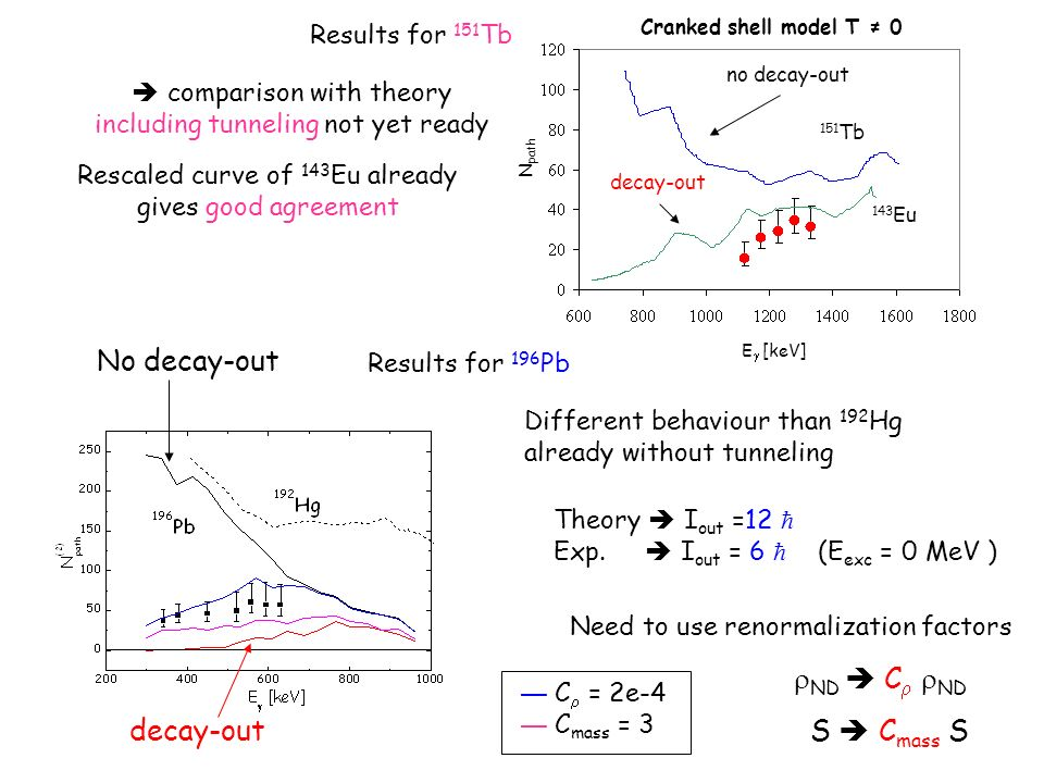 no decay-out decay-out 143 Eu 151 Tb Cranked shell model T 0 N path E [keV] Results for 196 Pb Need to use renormalization factors Theory I out =12 Ex