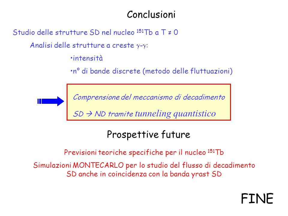Conclusioni Studio delle strutture SD nel nucleo 151 Tb a T 0 Analisi delle strutture a creste - : intensità n° di bande discrete (metodo delle fluttu