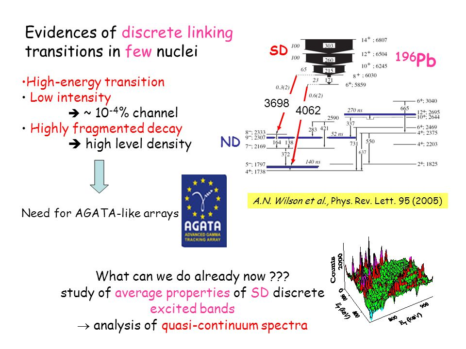 A.N. Wilson et al., Phys. Rev. Lett. 95 (2005) Evidences of discrete linking transitions in few nuclei High-energy transition Low intensity ~ 10 -4 %