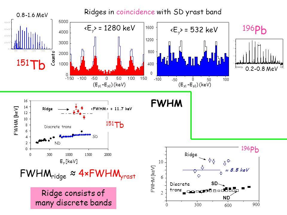0300 600 900 2 6 10 8.5 keV Ridge SD ND FWHM [keV] Discrete trans FWHM FWHM ridge 4×FWHM yrast Ridge consists of many discrete bands 196 Pb E [keV] =