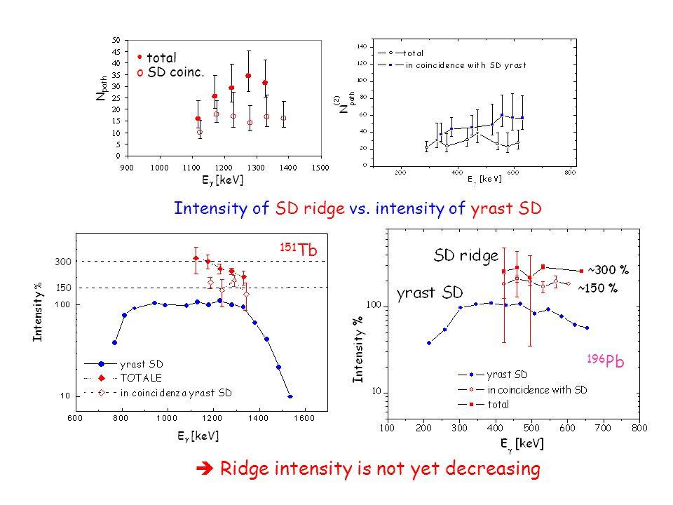 E [keV] Intensity % 150 300 Intensity of SD ridge vs. intensity of yrast SD 151 Tb 196 Pb Ridge intensity is not yet decreasing N path E [keV] total o