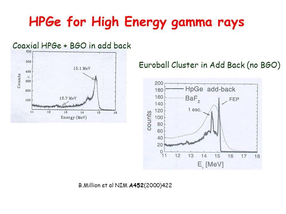 Coaxial HPGe + BGO in add back B.Million et al NIM A452(2000)422 Euroball Cluster in Add Back (no BGO) HPGe for High Energy gamma rays