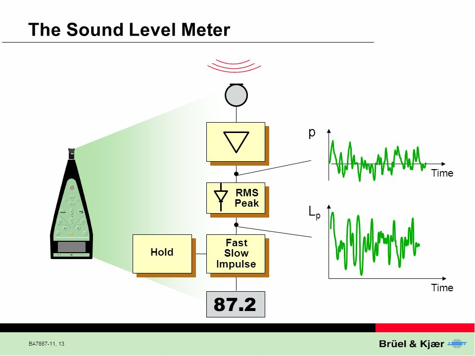 BA7667-11, 13 Hold The Sound Level Meter RMS Peak Fast Slow Impulse 87.2 Time LpLp p