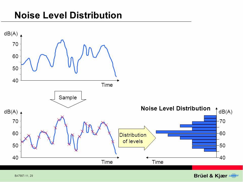 BA7667-11, 29 Noise Level Distribution Distribution of levels 40 50 60 70 Time dB(A) 40 50 60 70 dB(A) Time 40 50 60 70 Noise Level Distribution dB(A)