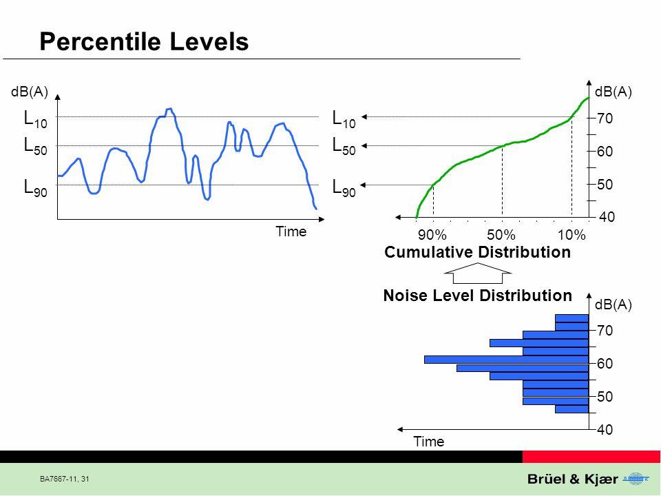BA7667-11, 31 Percentile Levels Cumulative Distribution L 10 L 50 L 90 40 50 60 70 40 50 60 70 10%50%90% Time dB(A) Noise Level Distribution Time L 10