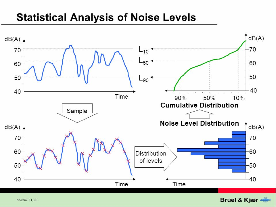 BA7667-11, 32 Statistical Analysis of Noise Levels Cumulative Distribution L 10 L 50 L 90 40 50 60 70 40 50 60 70 10%50%90% Time dB(A) Distribution of