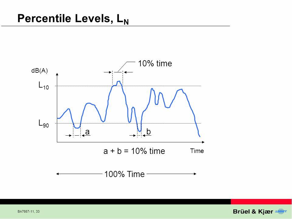 BA7667-11, 33 Percentile Levels, L N Time L 10 L 90 dB(A) 100% Time ab 10% time a + b = 10% time