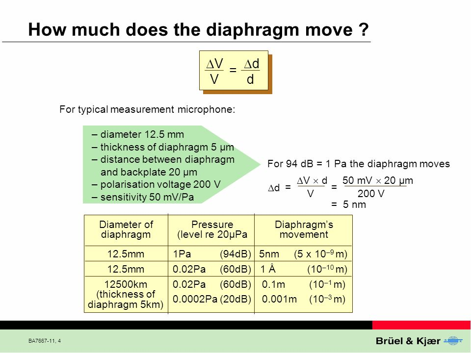 BA7667-11, 4 How much does the diaphragm move ? V V d d = For typical measurement microphone: – diameter 12.5 mm – thickness of diaphragm 5 µm – dista