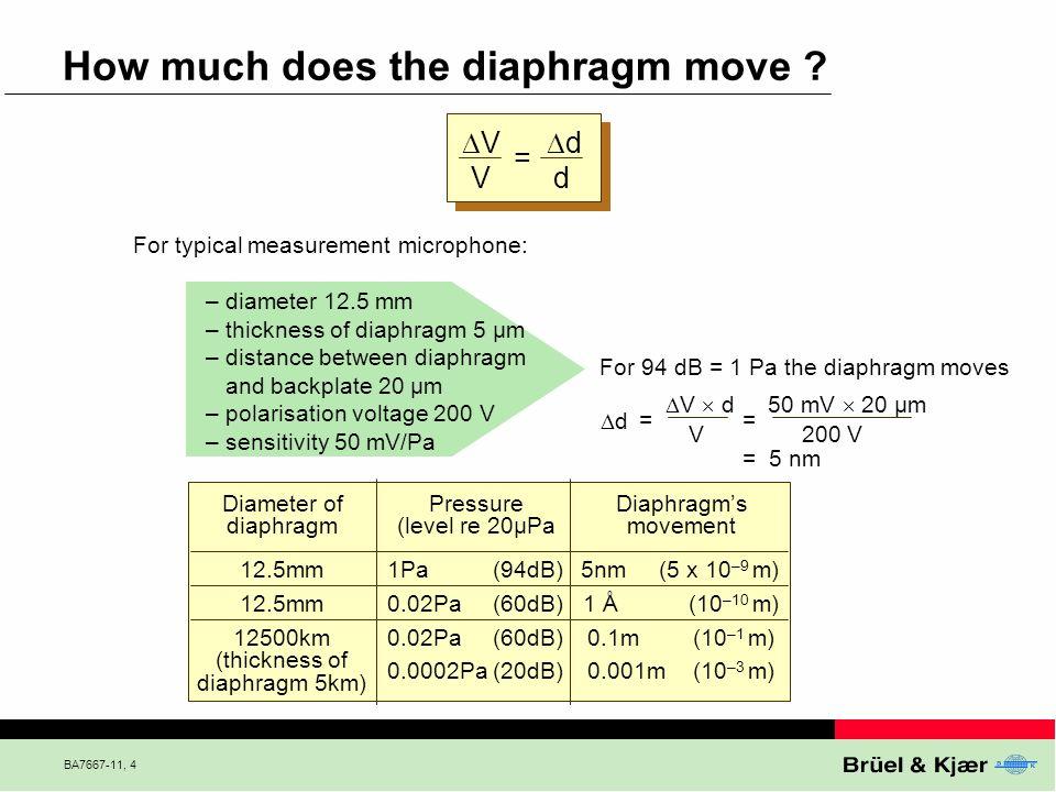 BA7667-11, 15 Basic Sound Level Parameters p Pa PeakRMS p Pa Crest factor = Peak RMS Time