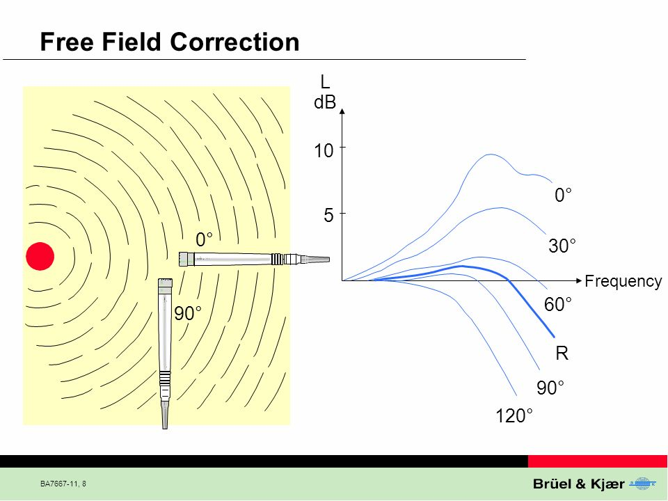 BA7667-11, 8 Free Field Correction L dB 10 5 0° 30° 60° R 90° 120° Frequency 0° 90°