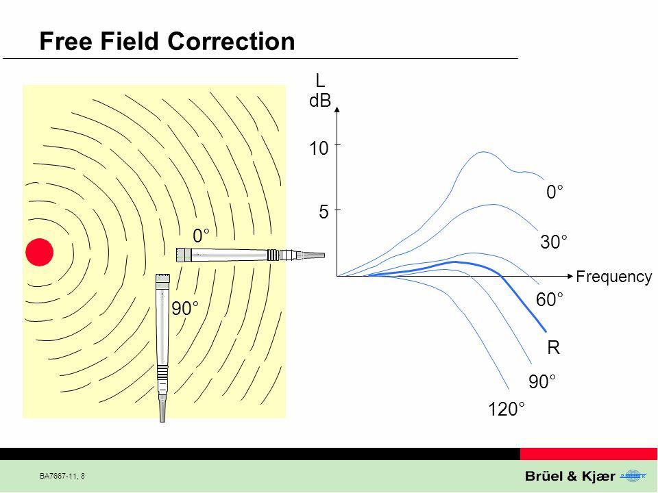 BA7667-11, 29 Noise Level Distribution Distribution of levels 40 50 60 70 Time dB(A) 40 50 60 70 dB(A) Time 40 50 60 70 Noise Level Distribution dB(A) Sample