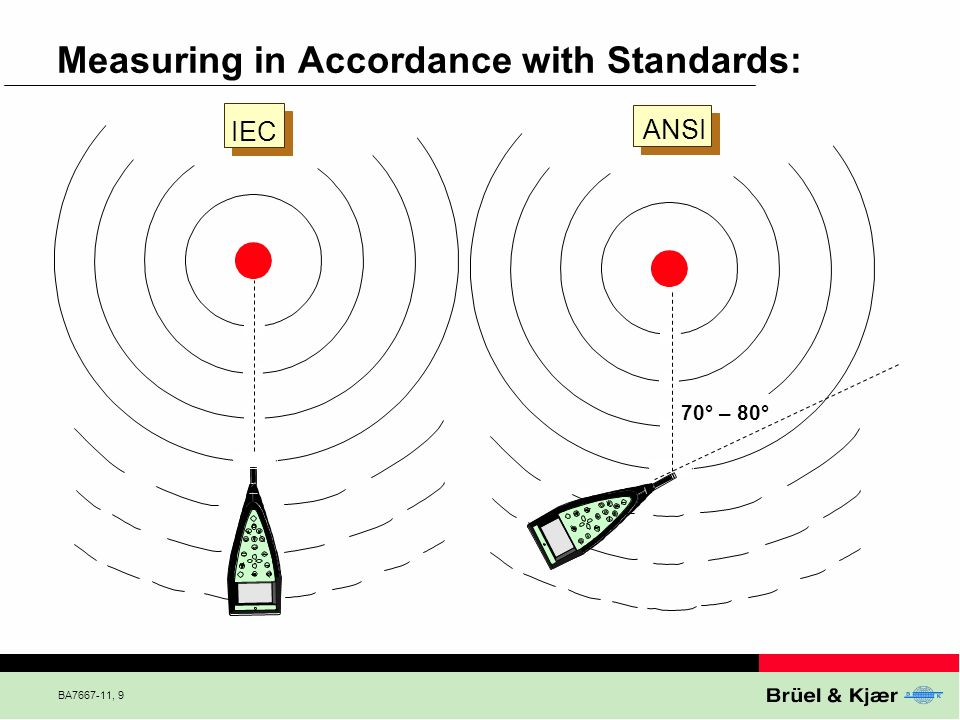 BA7667-11, 9 Measuring in Accordance with Standards: IEC ANSI 70° – 80°