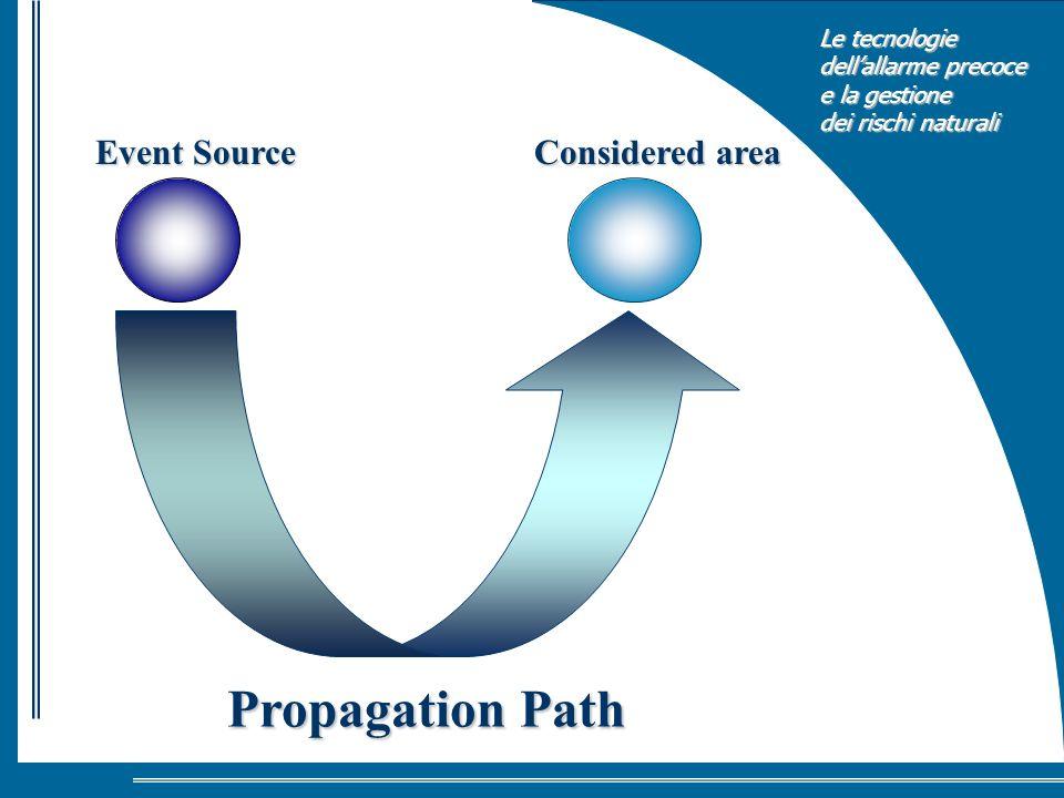 Le tecnologie dellallarme precoce e la gestione dei rischi naturali Event Source Considered area Propagation Path