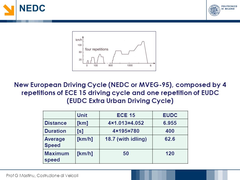 Prof G Mastinu, Costruzione di Veicoli NEDC UnitECE 15EUDC Distance[km]4×1.013=4.0526.955 Duration[s]4×195=780400 Average Speed [km/h]18.7 (with idling)62.6 Maximum speed [km/h]50120 New European Driving Cycle (NEDC or MVEG-95), composed by 4 repetitions of ECE 15 driving cycle and one repetition of EUDC (EUDC Extra Urban Driving Cycle)