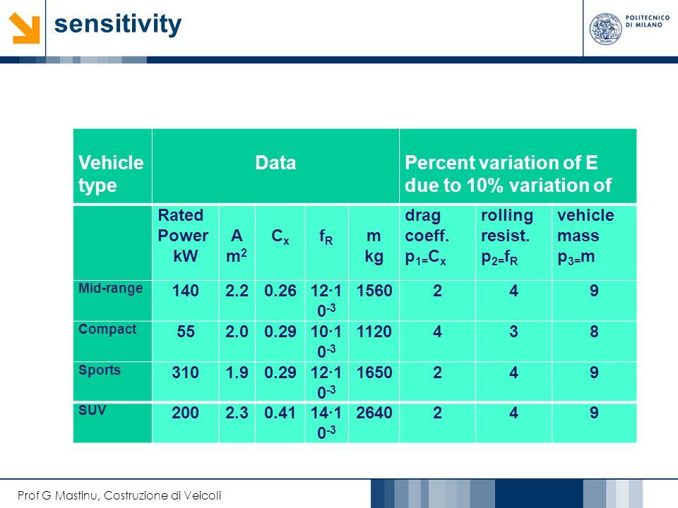 Prof G Mastinu, Costruzione di Veicoli Mass reduction allows vehicles to accelerate more rapidly