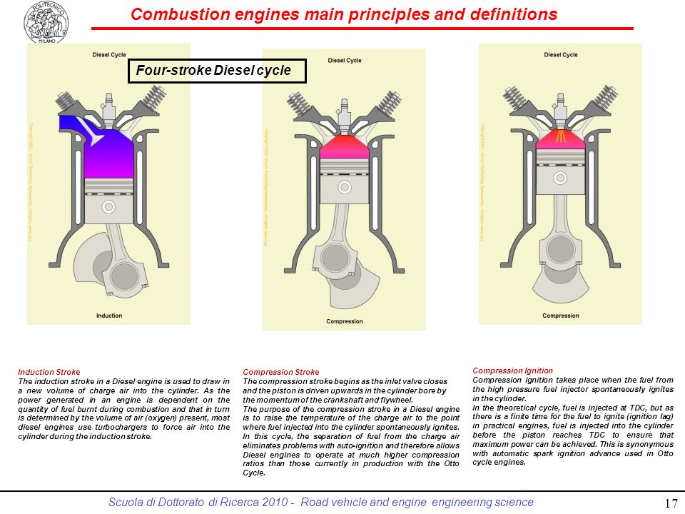 Combustion engines main principles and definitions Scuola di Dottorato di Ricerca 2010 - Road vehicle and engine engineering science Induction Stroke