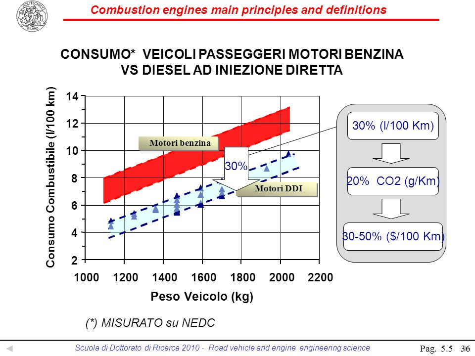 Combustion engines main principles and definitions Scuola di Dottorato di Ricerca 2010 - Road vehicle and engine engineering science 30% (l/100 Km) 20