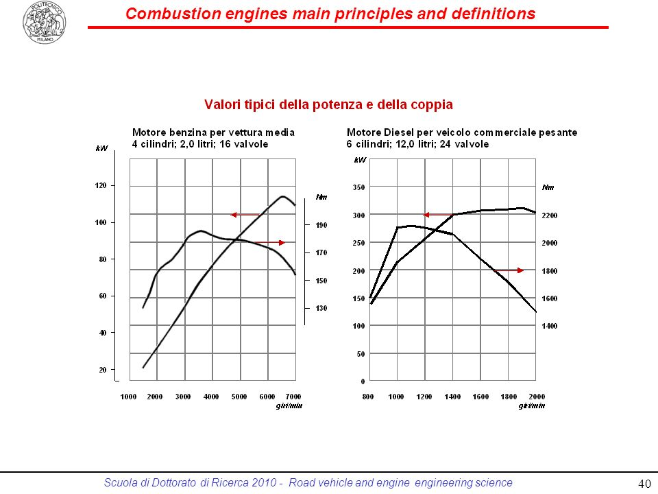 Combustion engines main principles and definitions Scuola di Dottorato di Ricerca 2010 - Road vehicle and engine engineering science 40