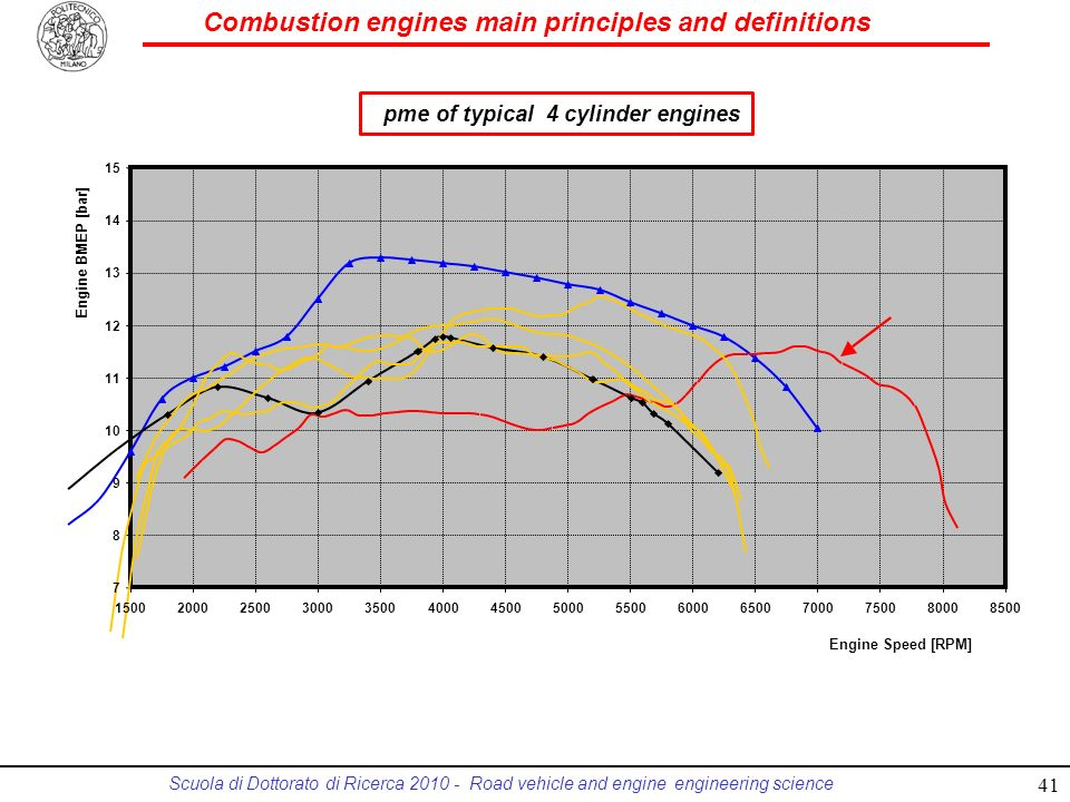 Combustion engines main principles and definitions Scuola di Dottorato di Ricerca 2010 - Road vehicle and engine engineering science pme of typical 4