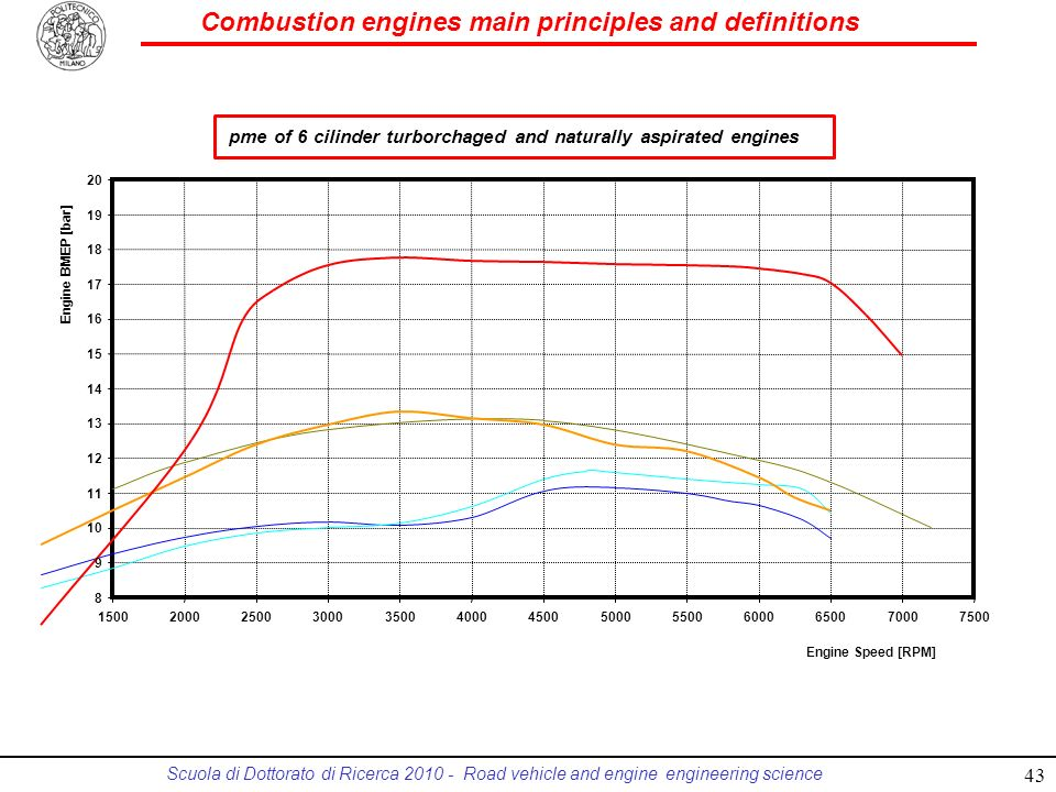 Combustion engines main principles and definitions Scuola di Dottorato di Ricerca 2010 - Road vehicle and engine engineering science pme of 6 cilinder
