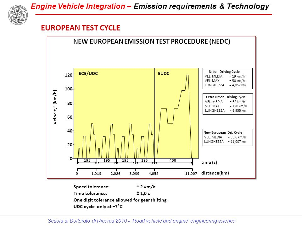 Engine Vehicle Integration – Emission requirements & Technology Scuola di Dottorato di Ricerca 2010 - Road vehicle and engine engineering science EURO