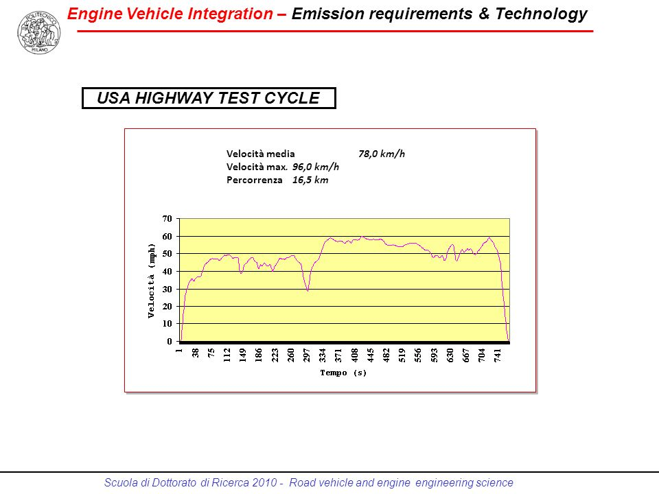 Engine Vehicle Integration – Emission requirements & Technology Scuola di Dottorato di Ricerca 2010 - Road vehicle and engine engineering science Velo