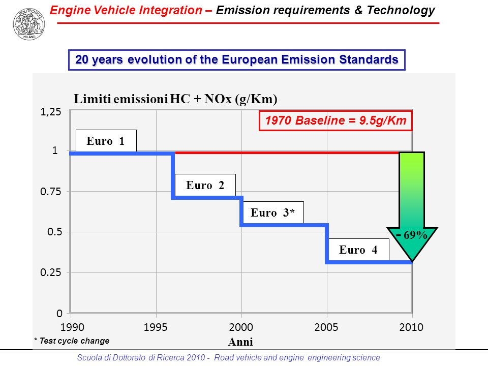 Engine Vehicle Integration – Emission requirements & Technology Scuola di Dottorato di Ricerca 2010 - Road vehicle and engine engineering science 1,25