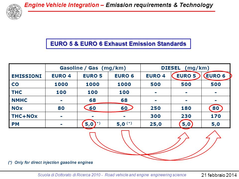 Engine Vehicle Integration – Emission requirements & Technology Scuola di Dottorato di Ricerca 2010 - Road vehicle and engine engineering science 21 f