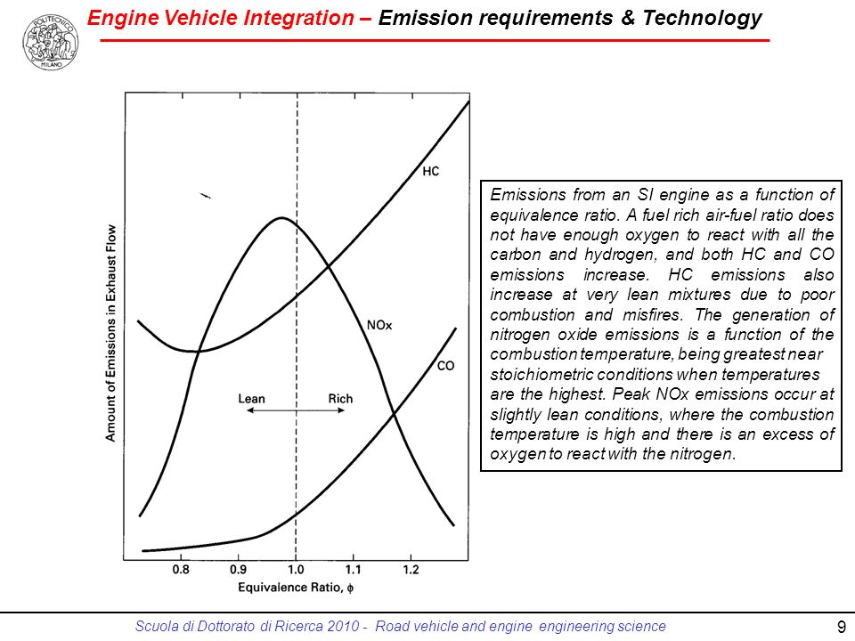 Engine Vehicle Integration – Emission requirements & Technology Scuola di Dottorato di Ricerca 2010 - Road vehicle and engine engineering science 9 Em
