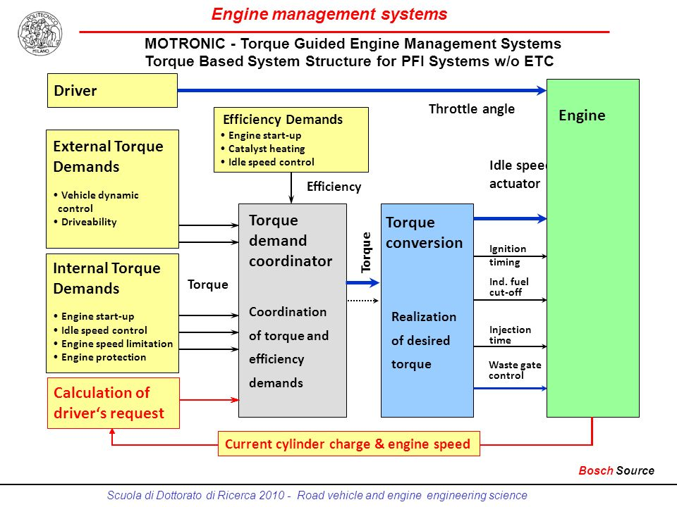 Engine management systems Scuola di Dottorato di Ricerca 2010 - Road vehicle and engine engineering science MOTRONIC - Torque Guided Engine Management