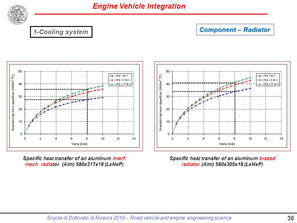 Engine Vehicle Integration Scuola di Dottorato di Ricerca 2010 - Road vehicle and engine engineering science Specific heat transfer of an aluminum interf.