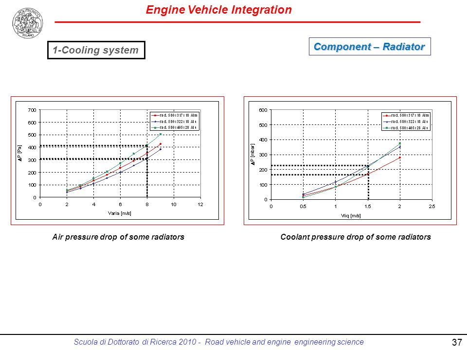 Engine Vehicle Integration Scuola di Dottorato di Ricerca 2010 - Road vehicle and engine engineering science Air pressure drop of some radiatorsCoolant pressure drop of some radiators 1-Cooling system Component – Radiator 37